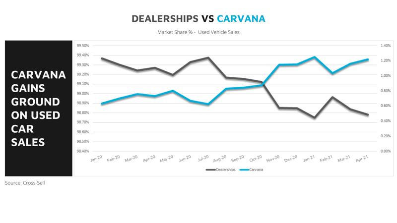 Dealerships vs carvana (22)