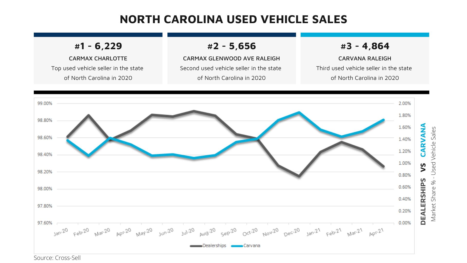 Dealerships vs carvana (25)