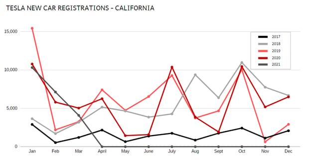 Tesla New Car Registrations-California