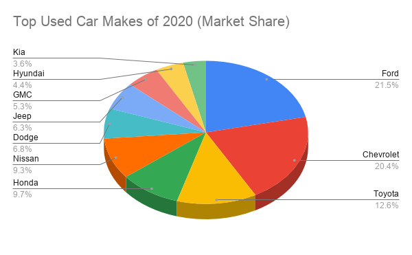 2020 Year-End Used Vehicle Performance Statistics