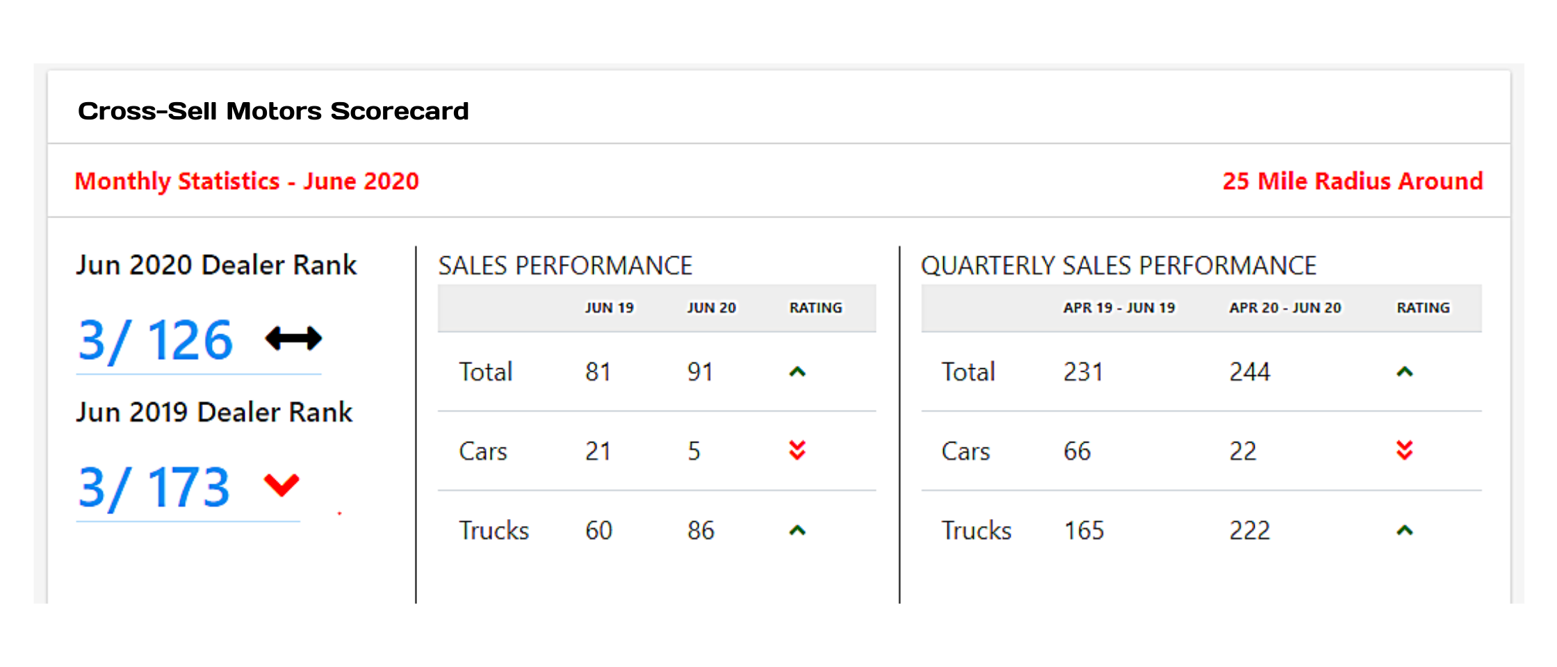 New! Get a better view of your dealership's success with Dealer Scorecards
